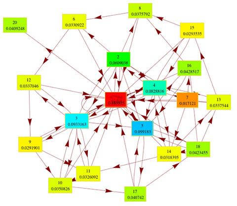 بررسی رتبه بندی سایت ها در موتورهای جستجو