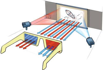 آموزش استفاده از عینک سه بعدی