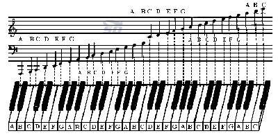 کتاب مجموعه نت برای پیانو