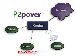 نرم افزار قوی کنترل و مدیریت پهنای باند - P2Pover 4.30