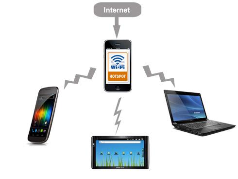 آموزش استفاده از اینترنت موبایل برای کامپیوتر و لپ تاپ (اندروید و آیفون)